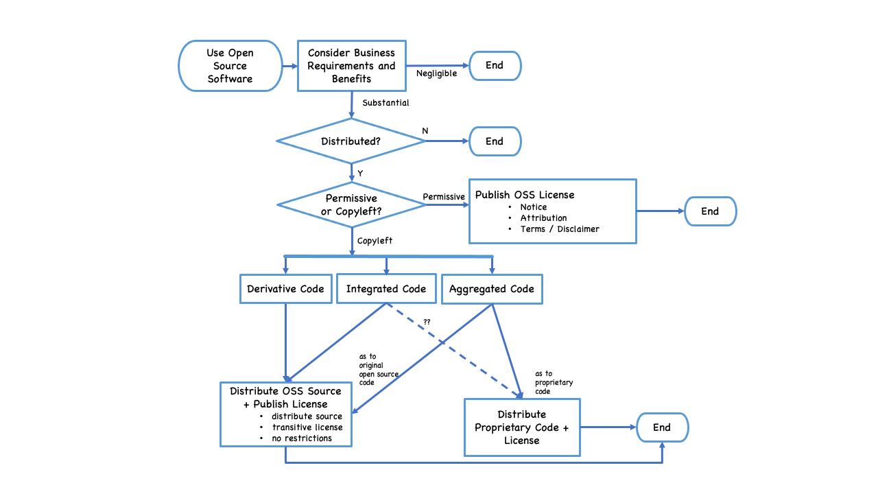 UML diagram of OSS decision flow.